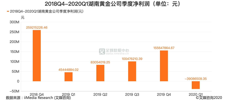 2018Q4-2020Q1湖南黄金公司季度净利润(单位:元)