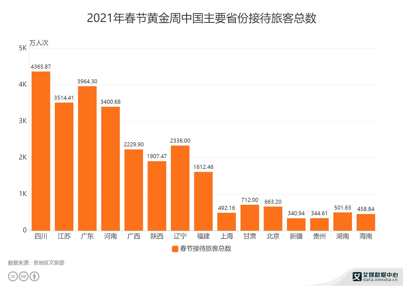 2021年春节黄金周中国主要省份接待旅客总数