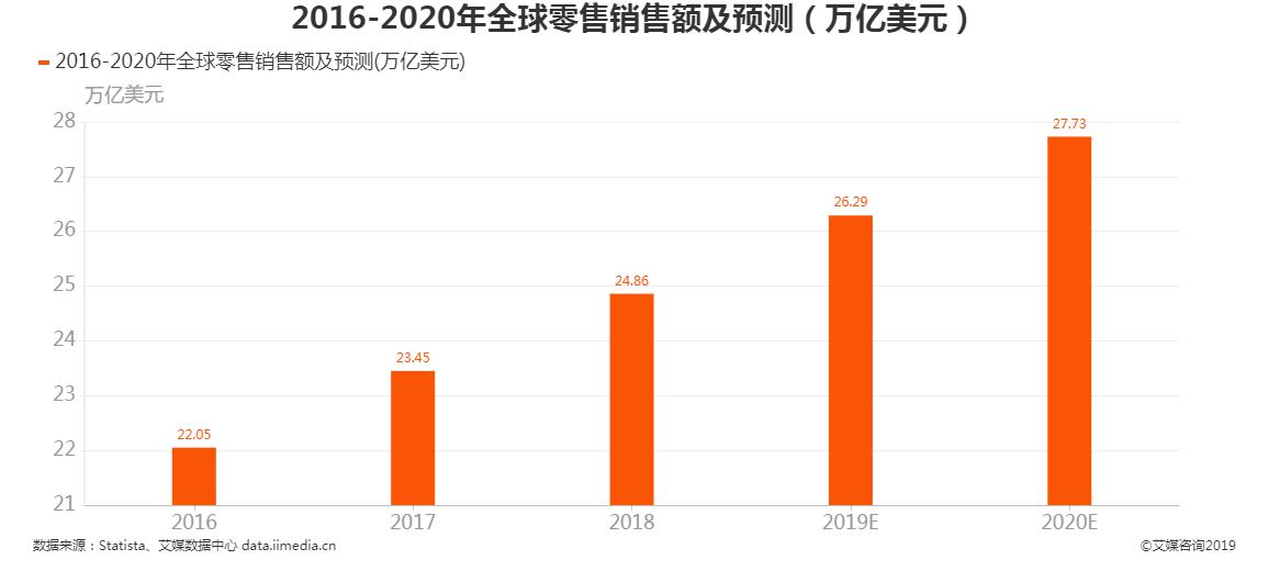 2016-2020年全球零售销售额及预测