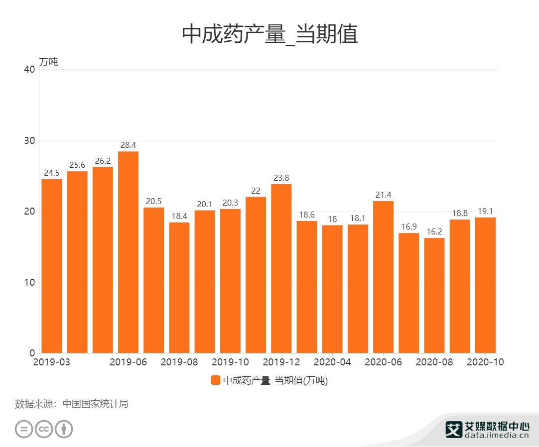 2020年10月中国中成药产量为19.1万吨