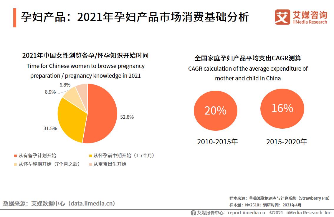 孕妇产品:2021年孕妇产品市场消费基础分析