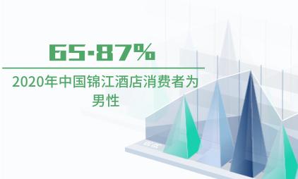 酒店行业数据分析:2020年中国锦江酒店65.87%消费者为男性