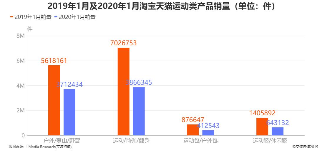 2019年1月及2020年1月淘宝天猫运动类产品销量