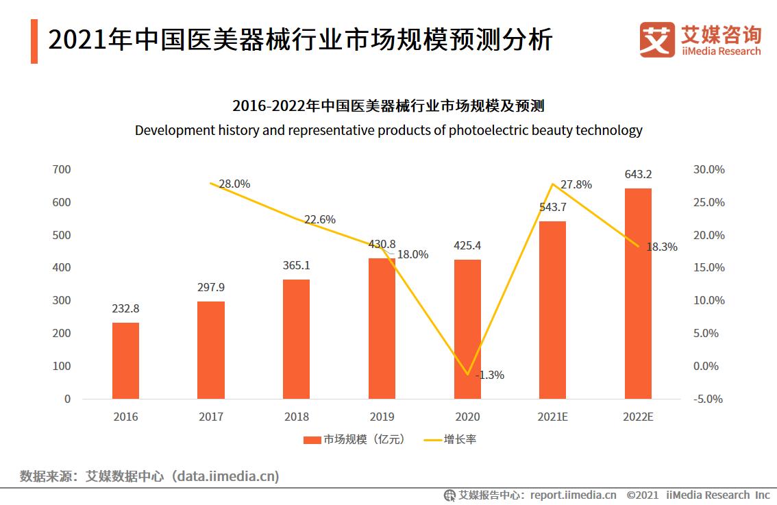 2021年中国医美器械行业市场规模预测分析