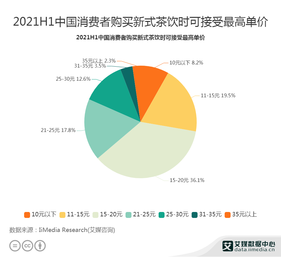 2021H1中国消费者购买新式茶饮时可接受最高单价