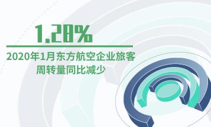 航空行业数据分析:2020年1月东方航空企业旅客周转量同比减少1.28%