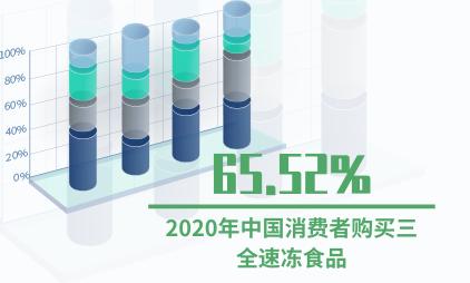 速冻食品行业数据分析:2020年中国65.52%消费者购买三全速冻食品