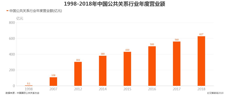 1998-2018年中国公共关系行业年度营业额