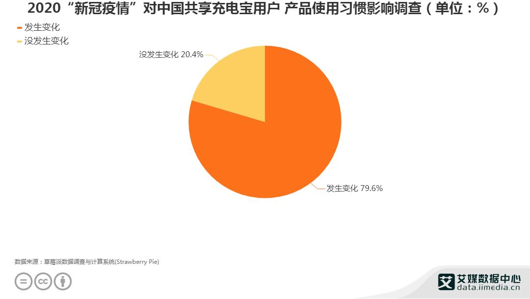 """2020""""新冠疫情""""对中国共享充电宝用户 产品使用习惯影响调查"""