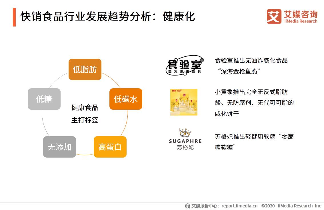中国快销食品行业发展趋势分析:健康化