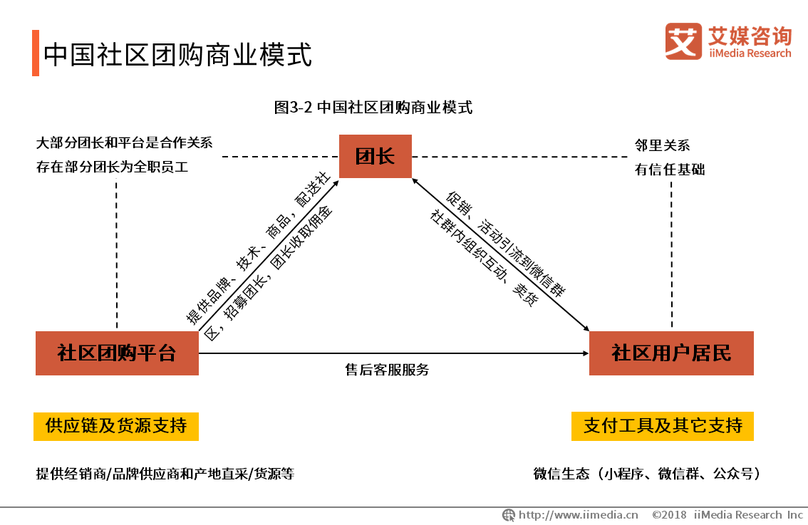 中国社区团购商业模式