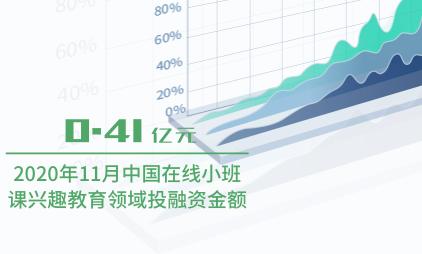 教育行业数据分析:2020年11月中国在线小班课兴趣教育领域投融资金额为0.41亿元
