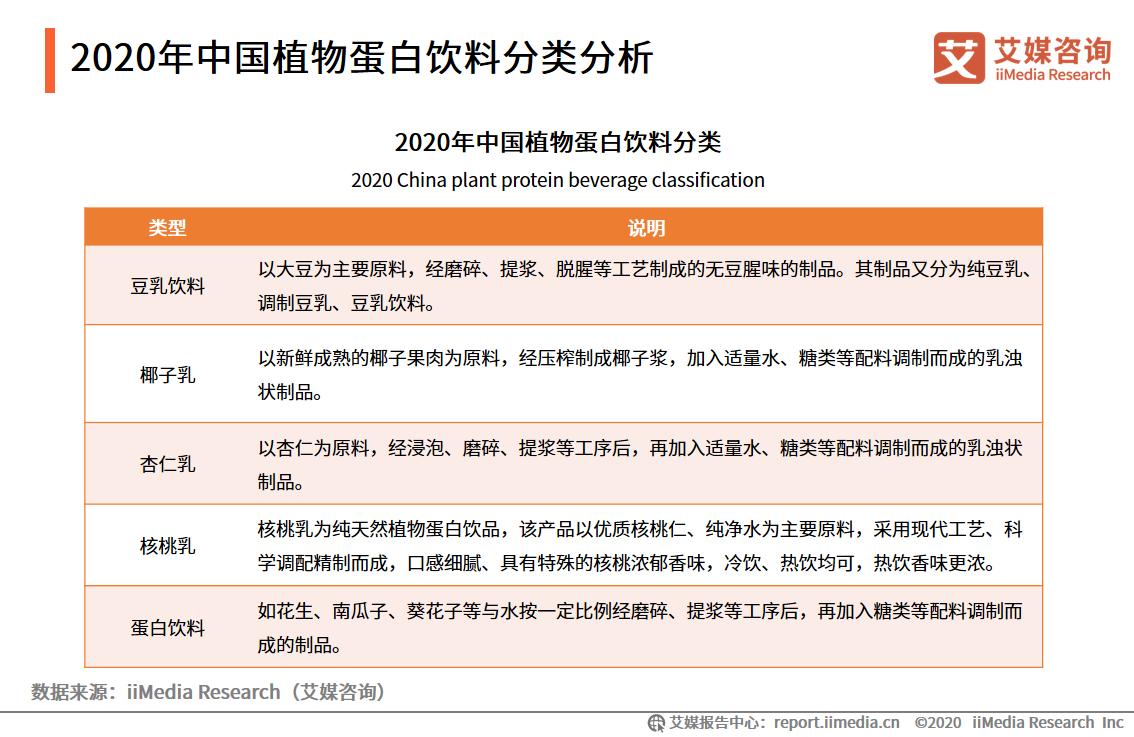2020年中国植物蛋白饮料分类分析