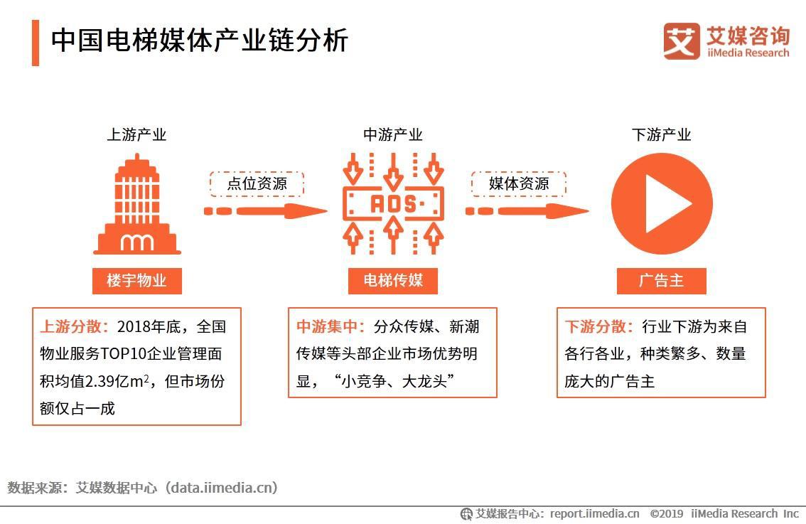 中国电梯媒体产业链分析