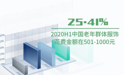 银发经济市场数据分析:2020H1中国25.41%老年群体服饰花费金额在501-1000元