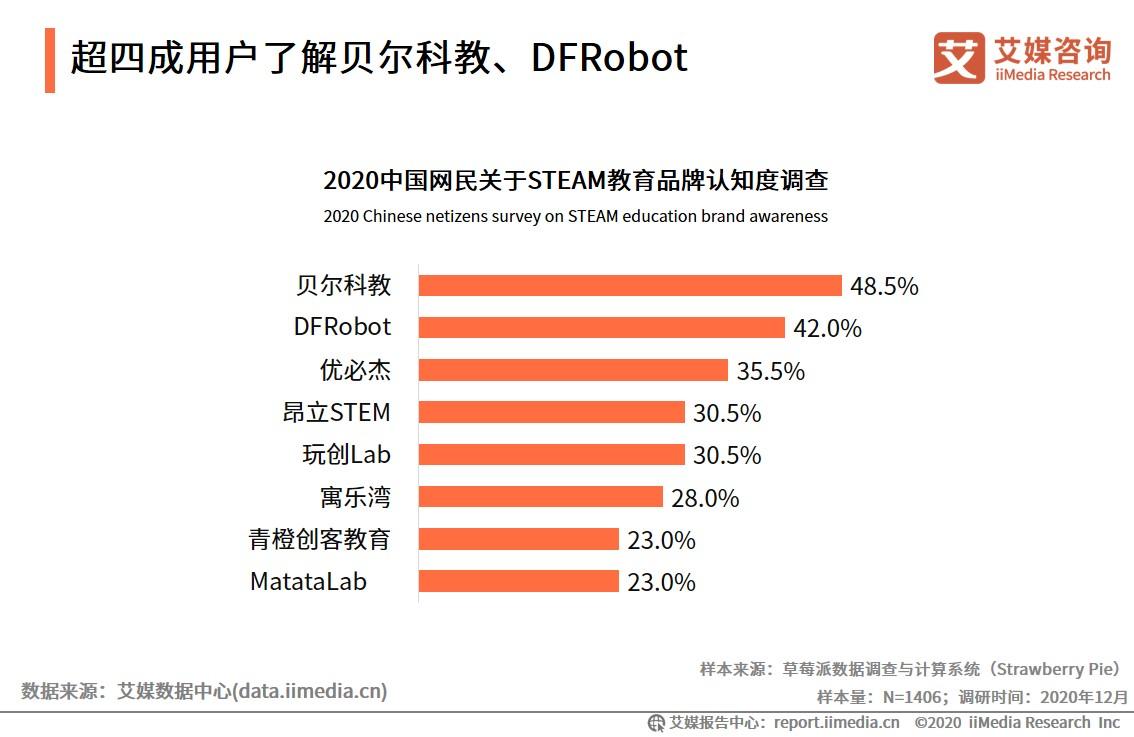 超四成用户了解贝尔科教、DFRobot