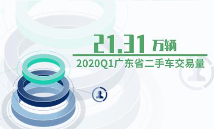二手车行业数据分析:2020Q1广东省二手车交易量为21.31万辆