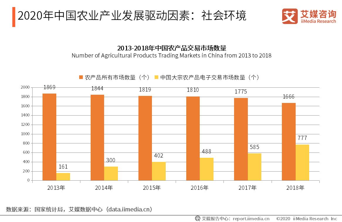 2020年中国农业产业发展驱动因素:社会环境