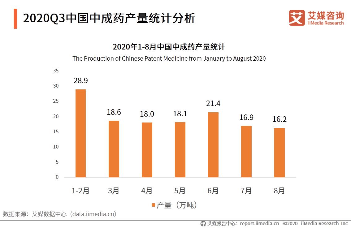 2020Q3中国中成药产量统计分析