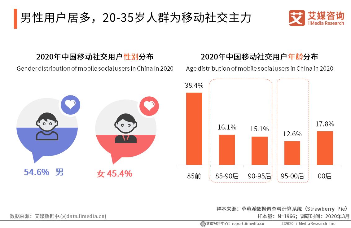 男性用户居多,20-35岁人群为移动社交主力