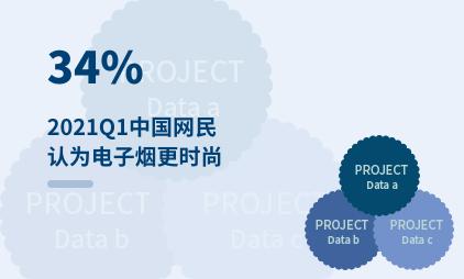 电子烟行业数据分析:2021Q1中国34%网民认为电子烟更时尚