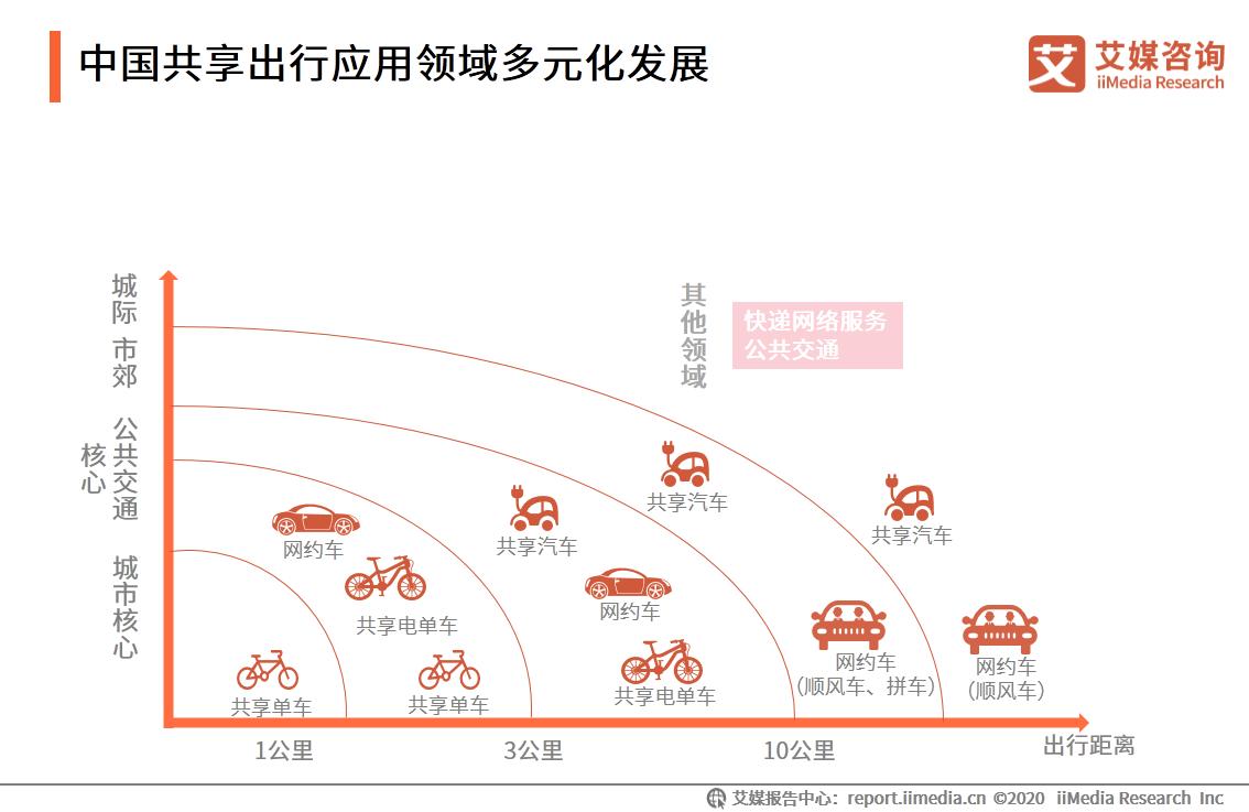 中国共享出行应用领域多元化发展