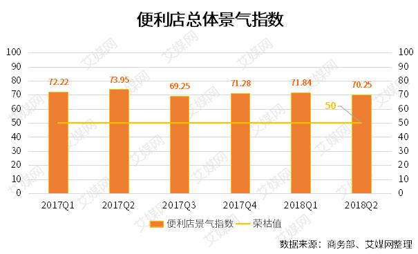行业情报|2018Q2中国便利店景气指数分析:总体景气指数为70.25,同比下降3.7