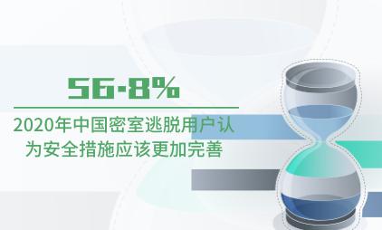 文娱行业数据分析:2020年56.8%中国密室逃脱用户认为安全措施应该更加完善