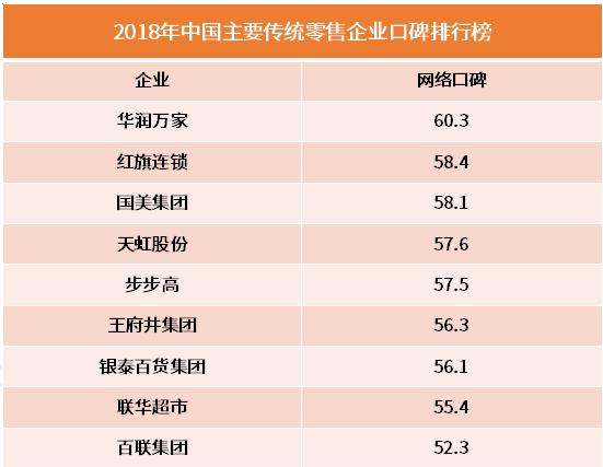 2018中国传统零售企业口碑排行榜:华润万家、红旗连锁领衔