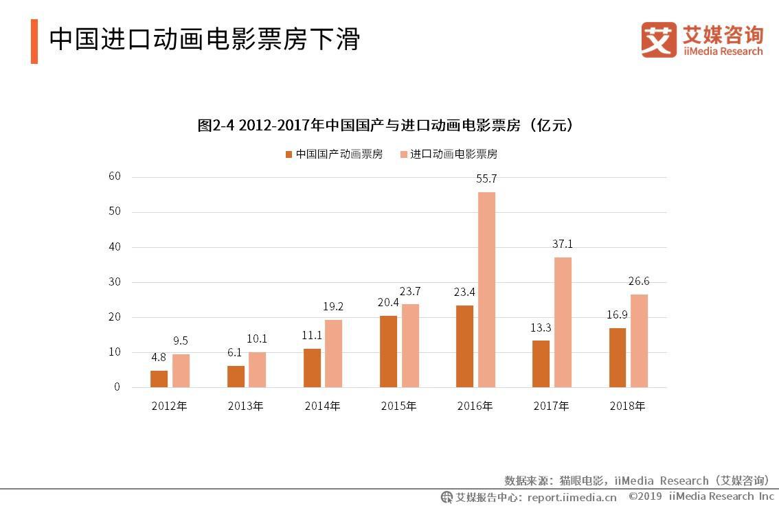 中国进口动画电影票房下滑