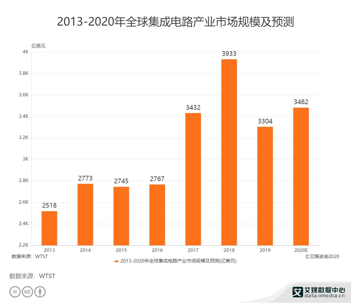 2013-2020年全球集成电路产业市场规模及预测
