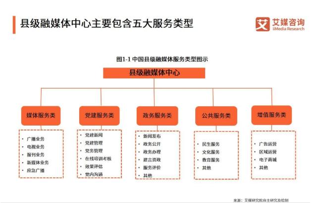 2019中国县级融媒体中心建设发展现状、困境与策略解读