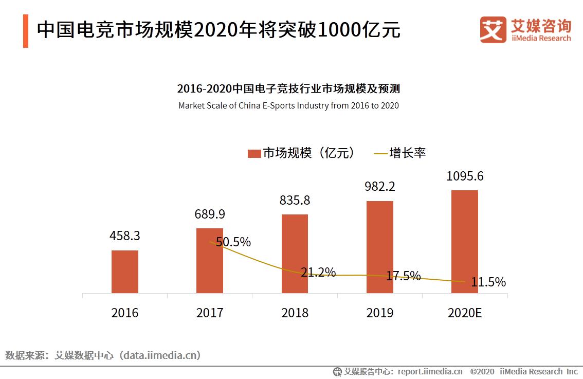 中国电竞市场规模2020年将突破1000亿元