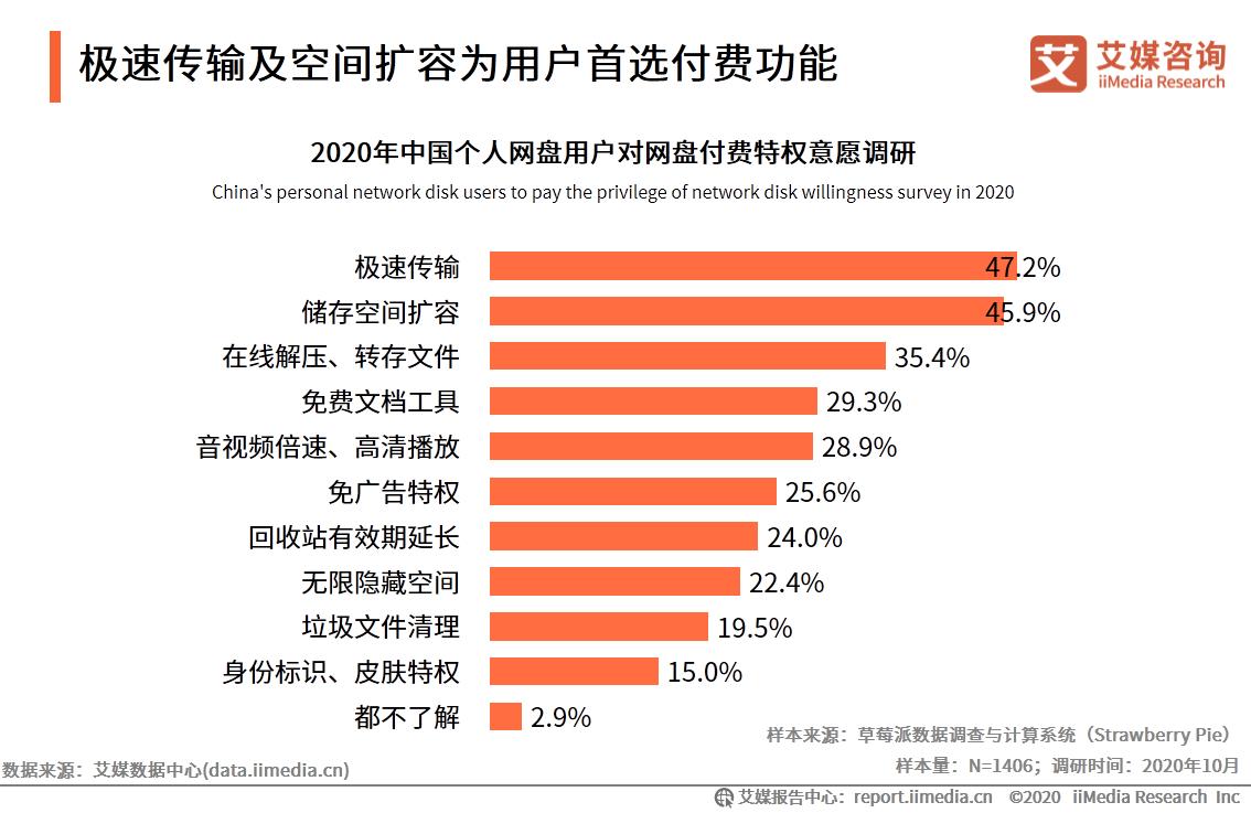 2020年中国45.9%个人网盘用户愿为存储空间的扩容付费
