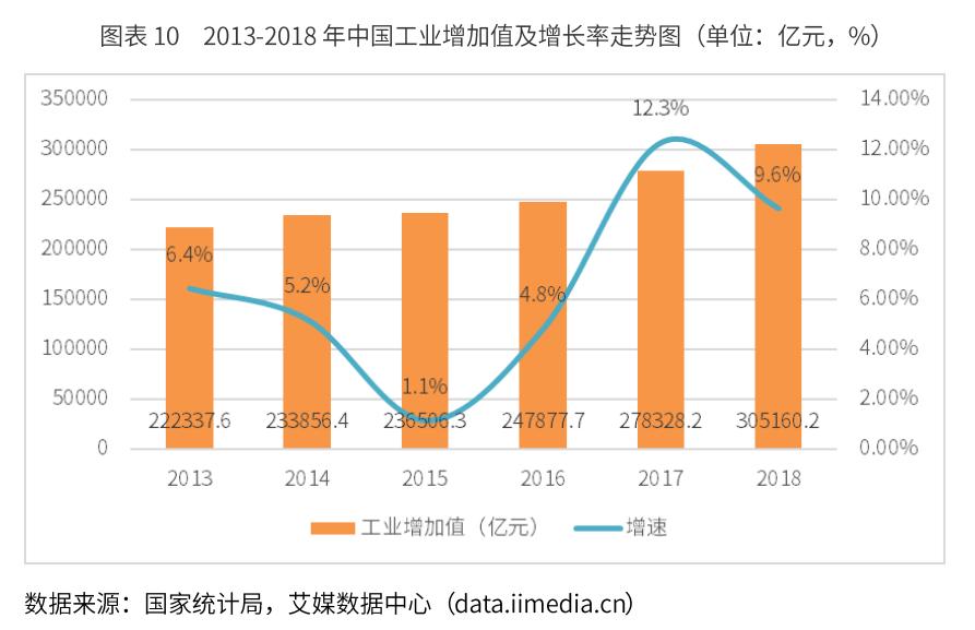中国化工行业数据分析:2018年中国工业增加值增至30.5万亿元