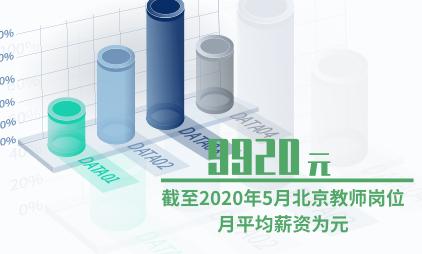 教育行业数据分析:截至2020年5月北京教师岗位月平均薪资为9920元