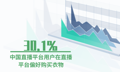 直播行业数据分析:30.1%中国直播平台用户在直播平台偏好购买衣物