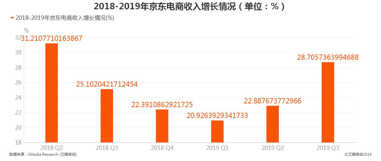 2018-2019京东电商收入增长情况