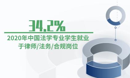 就业市场数据分析:2020年中国34.2%法学专业学生就业于律师/法务/合规岗位
