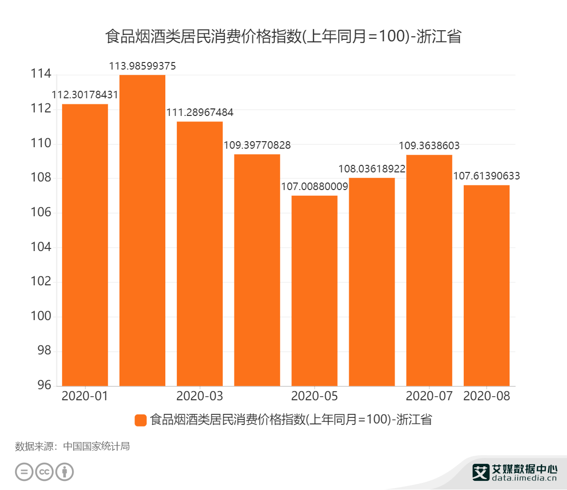 食品烟酒类居民消费价格指数(上年同月=100)-浙江省