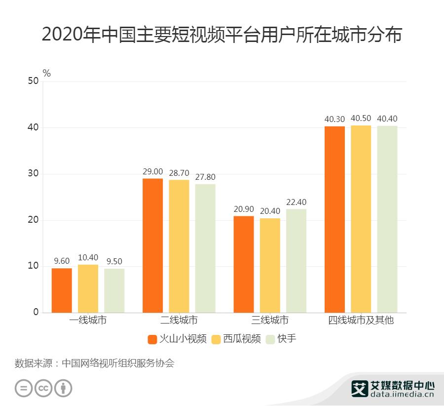 2020年中国主要短视频平台用户所在城市分布