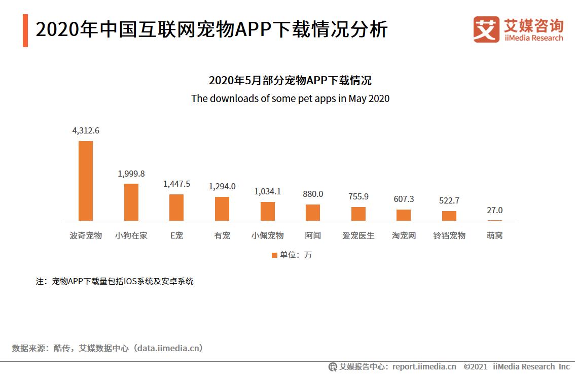 2020年中国互联网宠物APP下载情况分析
