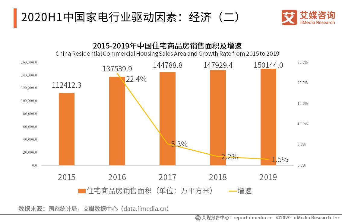 2020H1中国家电行业驱动因素:经济