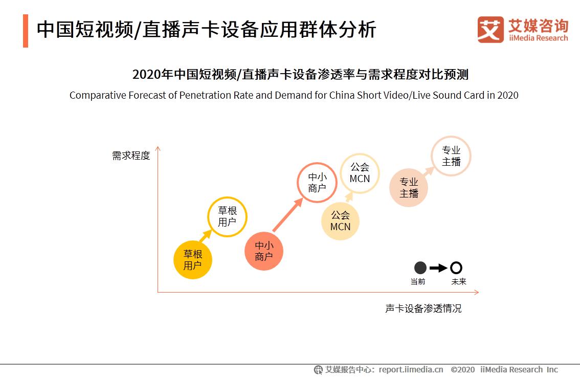 中国短视频/直播声卡设备应用群体分析