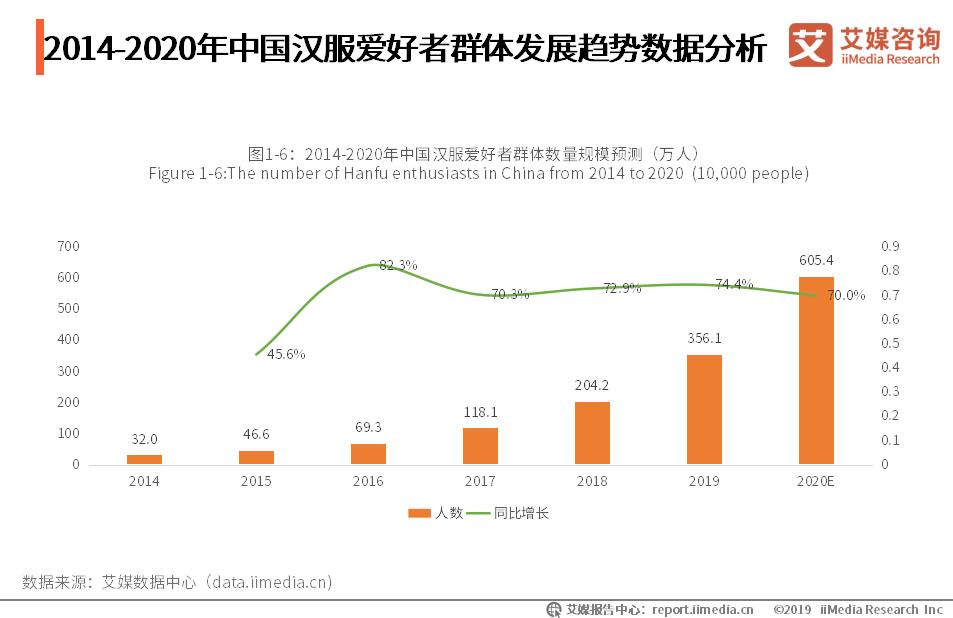 2014-2020年中国汉服爱好者群体发展趋势数据分析
