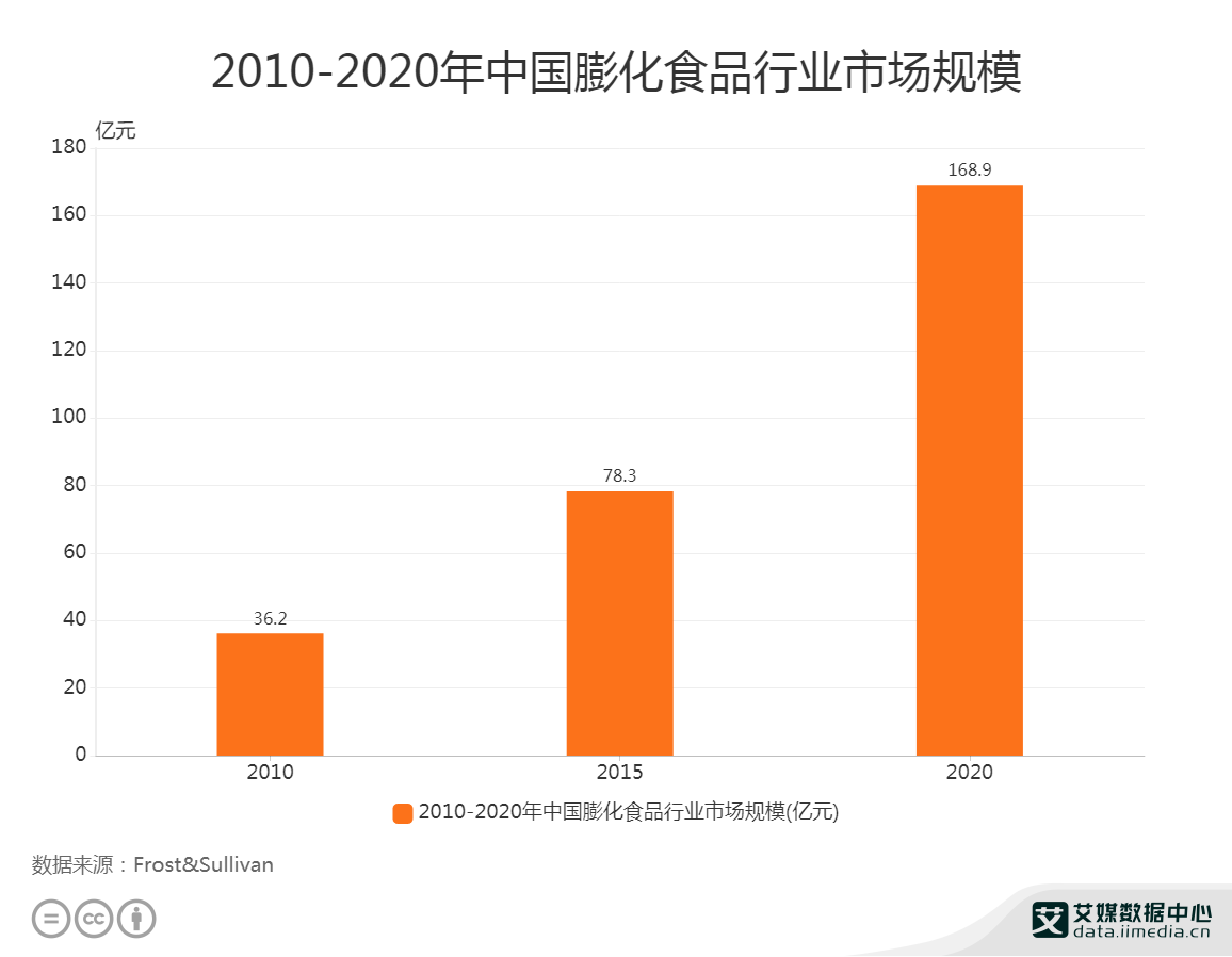 2010-2020年中国膨化食品行业市场规模