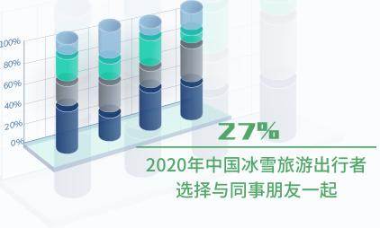 旅游行业数据分析:2020年中国27%冰雪旅游出行者选择与同事朋友一起