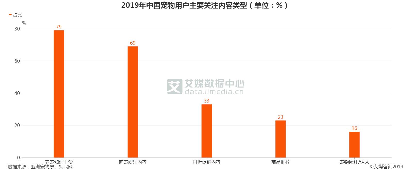 2019年中国宠物用户主要关注内容类型