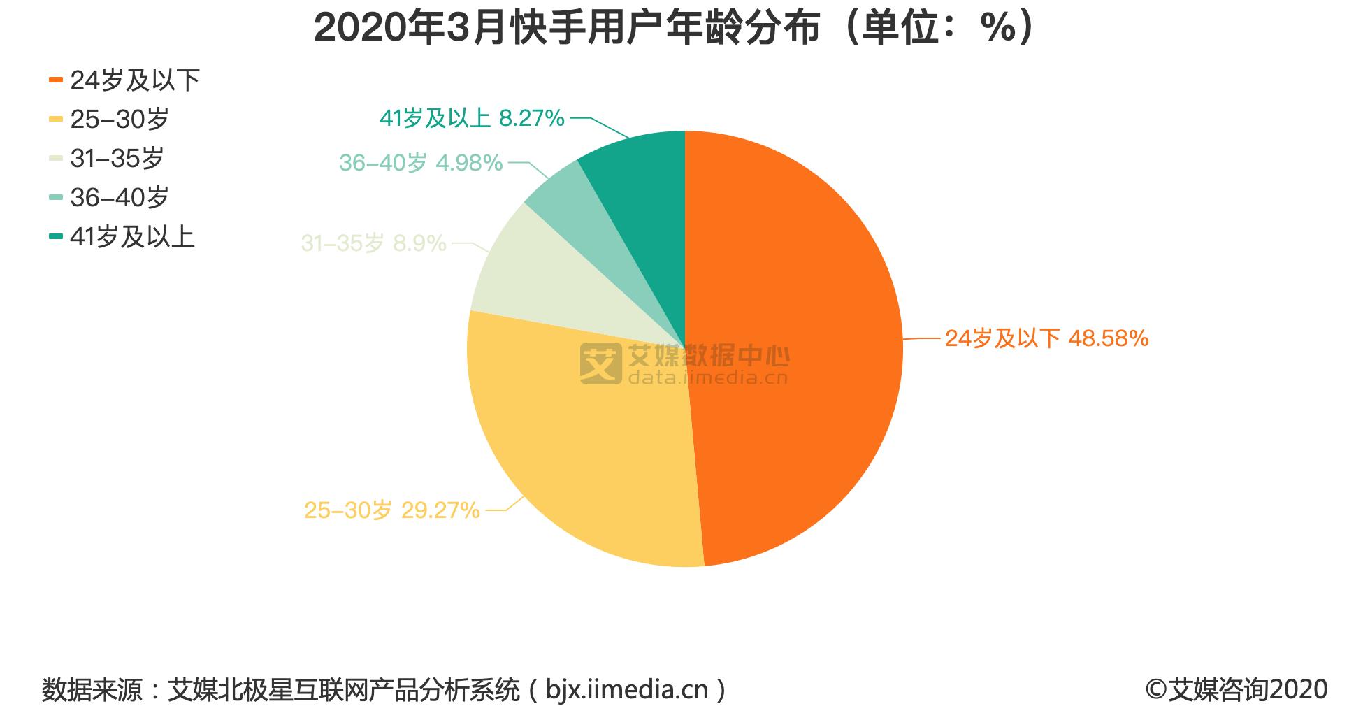 2020年3月快手用户年龄分布(单位:%)