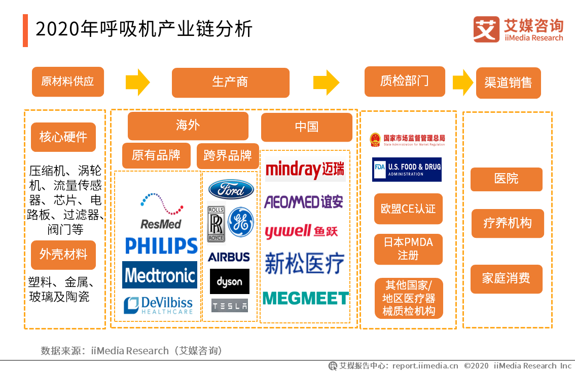 2020年呼吸机产业链分析